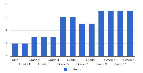 Champion Preparatory Academy Students by Grade