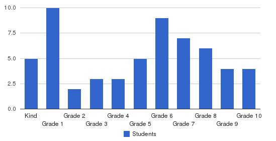 Covenant Academy Preparatory School Students by Grade