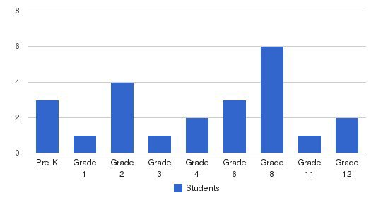 Elberton Christian School Students by Grade