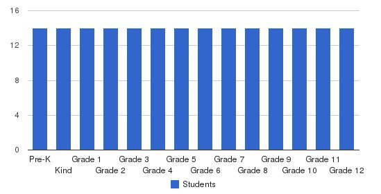 Fideles Christian School Students by Grade