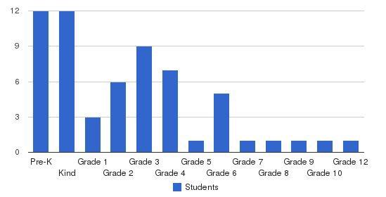 Rising Star Montessori Students by Grade