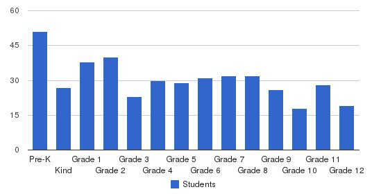 Union Christian Academy Students by Grade