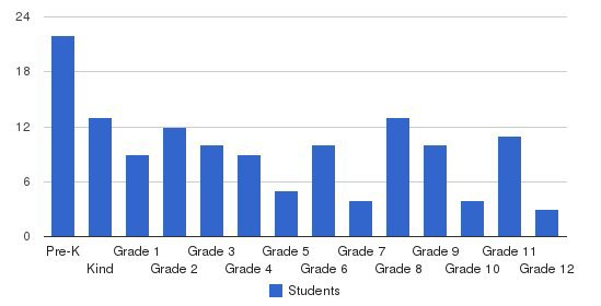 Calvary Baptist School Students by Grade