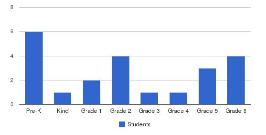 Kent Island Christian School Students by Grade