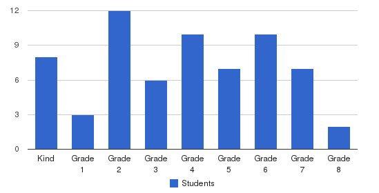 North Carroll Community School Students by Grade