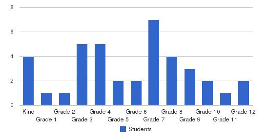 Washington Classical & Christian School Students by Grade