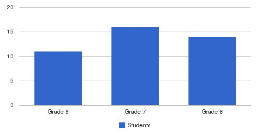 Northbrook Academy Students by Grade