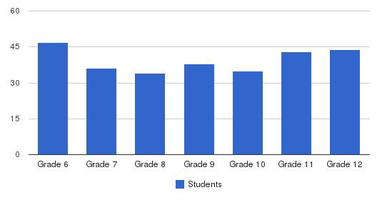 The Roeper School - Middle & Upper School Campus Students by Grade