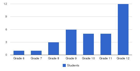 Granite Hill School Students by Grade