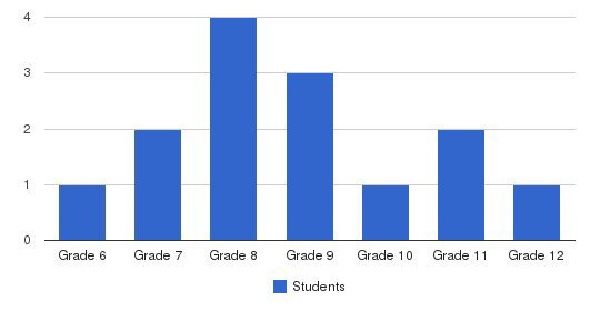 Al-muslimaat Academy Students by Grade