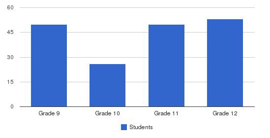 Bais Yaakov Elementary School Students by Grade