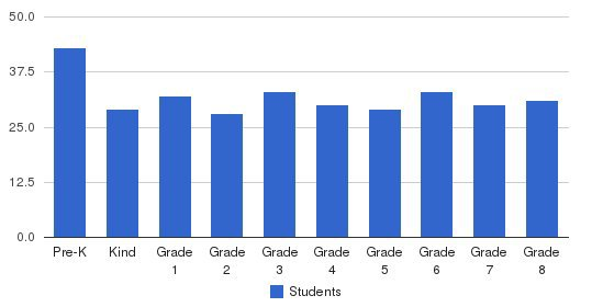 St Augustine Elementary School Students by Grade