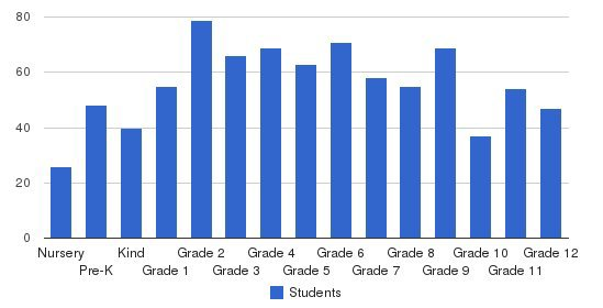 French-American School of New York Students by Grade