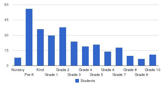 MDQ Academy Students by Grade