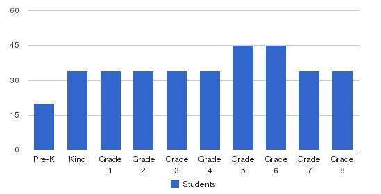 St. Barbara Elementary School Students by Grade
