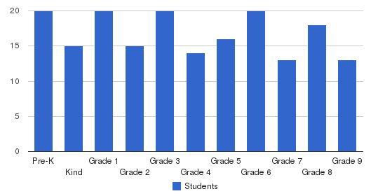 Yeshiva Yesode Hatorah Students by Grade