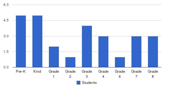 Harrisburg Adventist School Students by Grade