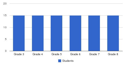 Lasalle Academy Students by Grade