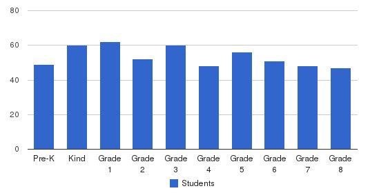 St. Helena School Students by Grade