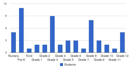 Family Christian School Students by Grade