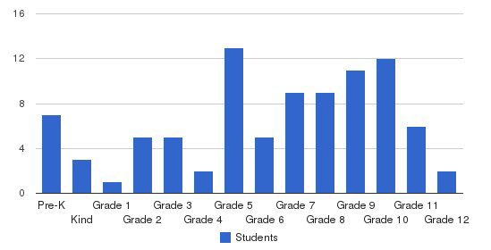 Azle Christian Schools Students by Grade