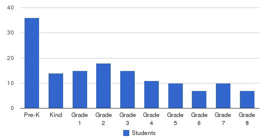 Our Lady Of Guadalupe Catholic School Students by Grade