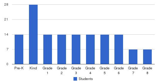 Valor Hall Students by Grade