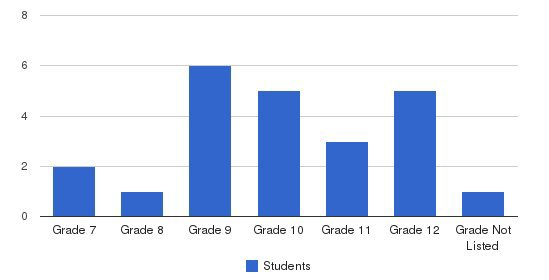Bellcate School Students by Grade