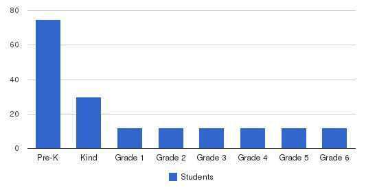 Montessori Child Development Ctr Students by Grade