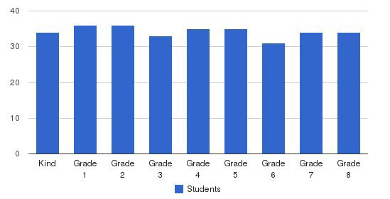 St. Charles School Students by Grade