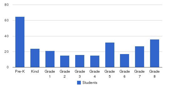 St Columba School Students by Grade