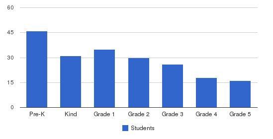 Austin International School Students by Grade