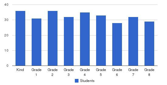 St. Dunstan Catholic School Students by Grade