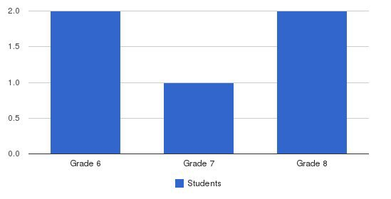 Byrant Academy Students by Grade