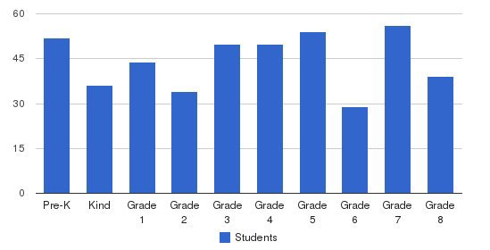 St. Edward School Students by Grade