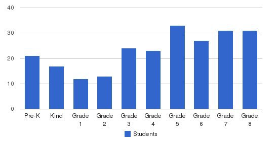 St Elisabeth School Students by Grade