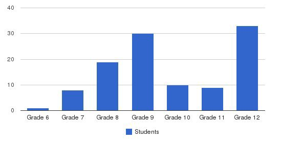 Baker Hall School Students by Grade