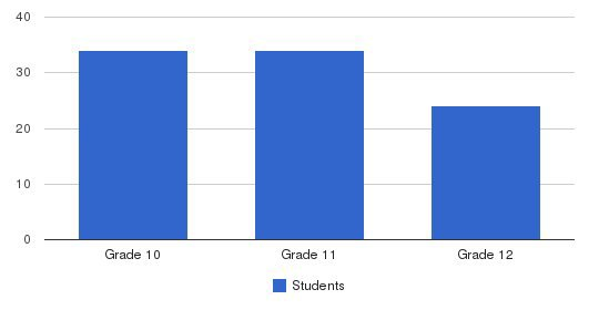 Colorado City Academy Students by Grade