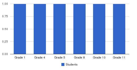 Arrow Christian Academy Students by Grade
