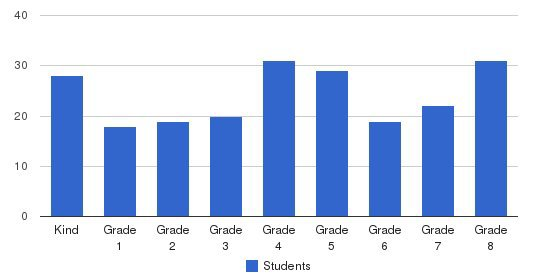 St Ferdinand Elementary School Students by Grade