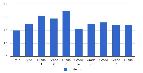 St. Francis De Sales School Students by Grade