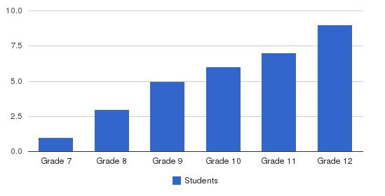 North Valley School Students by Grade