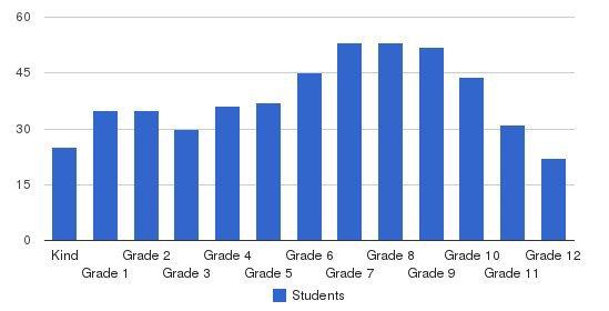 South Bay Faith Academy Students by Grade