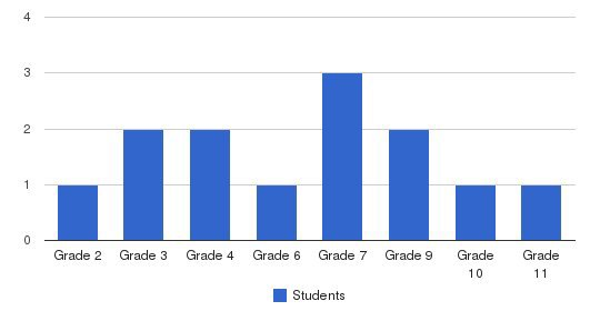 Town & Country Christian Schools Students by Grade