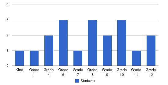 Valley Christian Academy Students by Grade