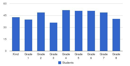 Van Avery Prep Students by Grade
