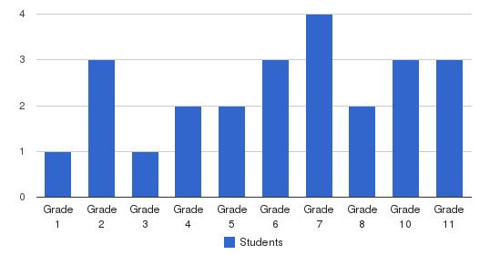 West-wind Academy Students by Grade