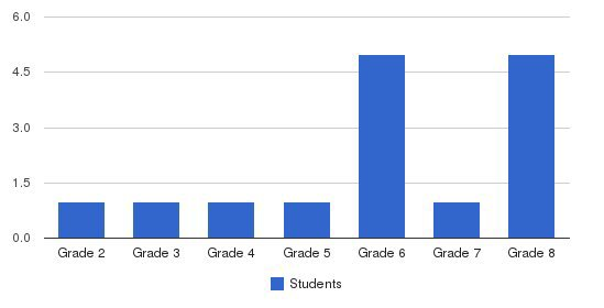 Wisdom Tree Independent Study Students by Grade