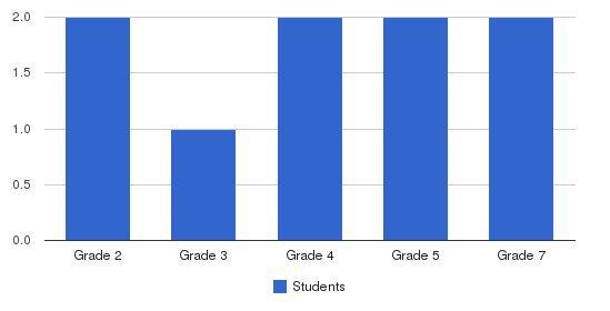 Pagosa Springs Sda School Students by Grade