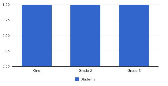 Waterbury Christian Academy Students by Grade